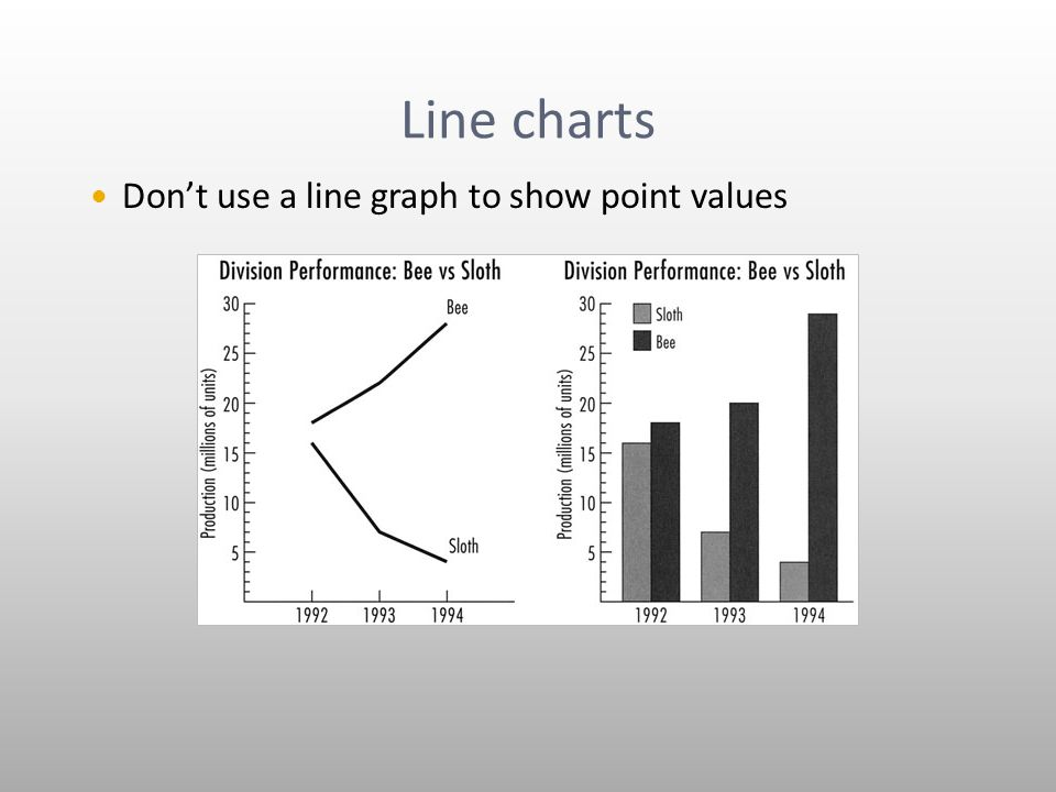 Line charts Don't use a line graph to show point values
