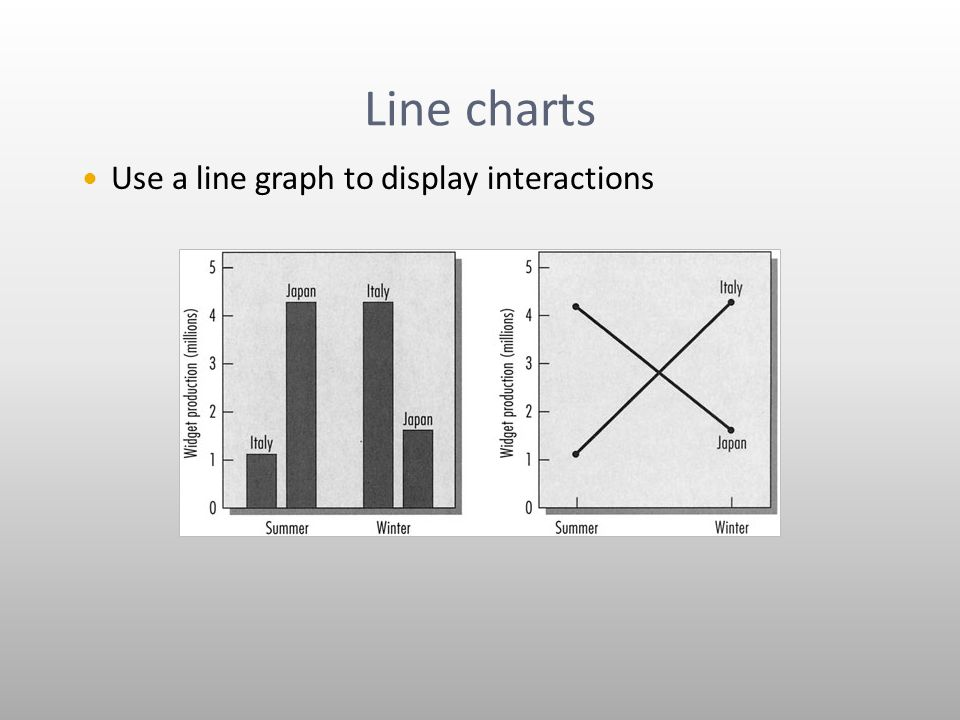 Line charts Use a line graph to display interactions