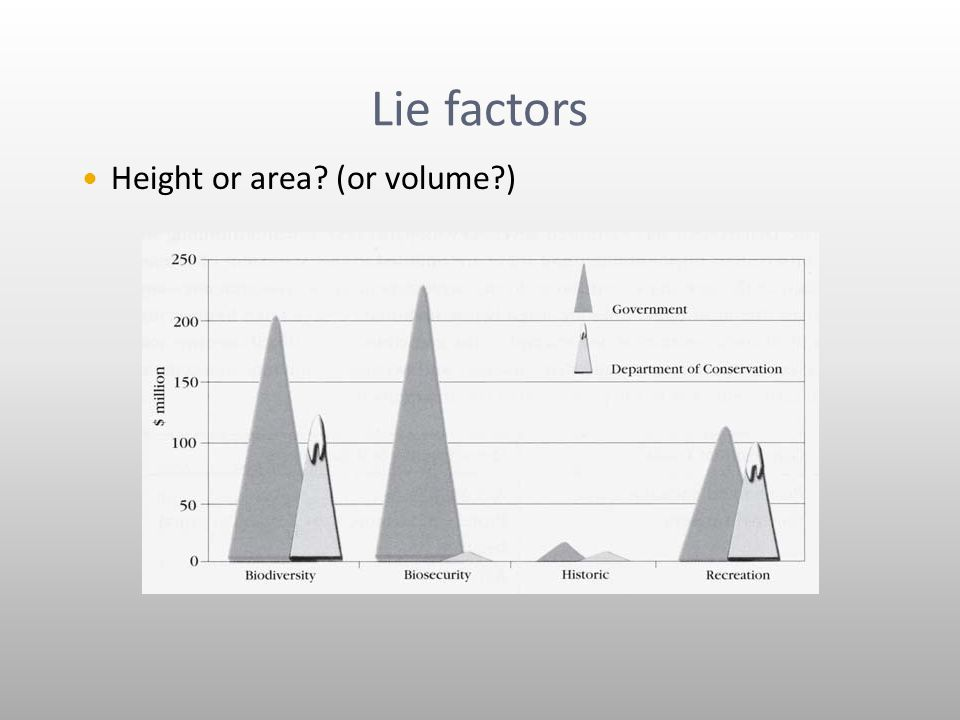 Lie factors Height or area (or volume )
