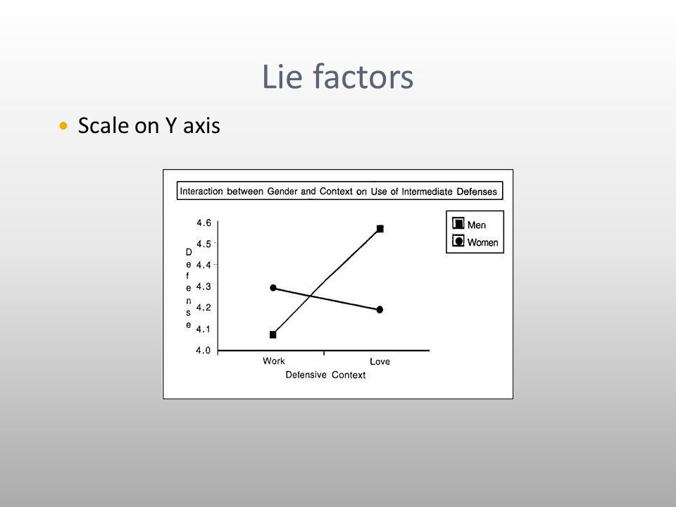 Lie factors Scale on Y axis
