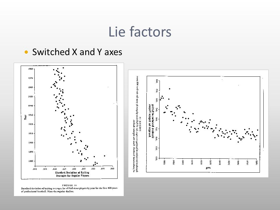 Lie factors Switched X and Y axes