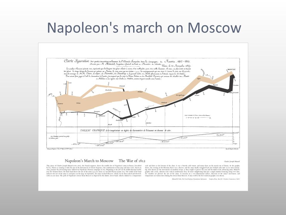 Napoleon s march on Moscow