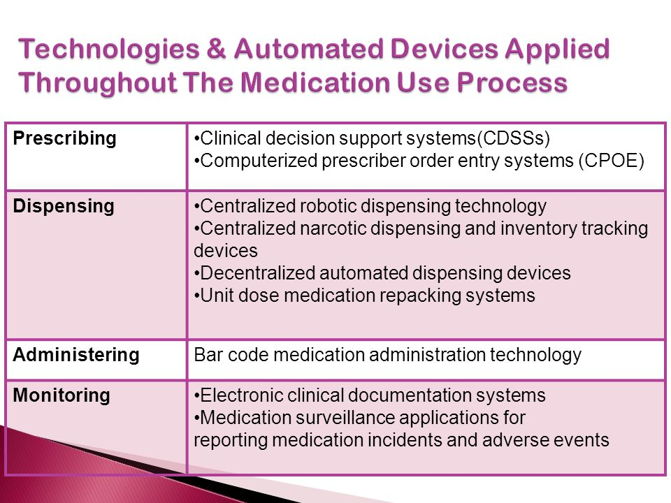 PrescribingClinical decision support systems(CDSSs) Computerized prescriber order entry systems (CPOE) DispensingCentralized robotic dispensing technology Centralized narcotic dispensing and inventory tracking devices Decentralized automated dispensing devices Unit dose medication repacking systems AdministeringBar code medication administration technology MonitoringElectronic clinical documentation systems Medication surveillance applications for reporting medication incidents and adverse events
