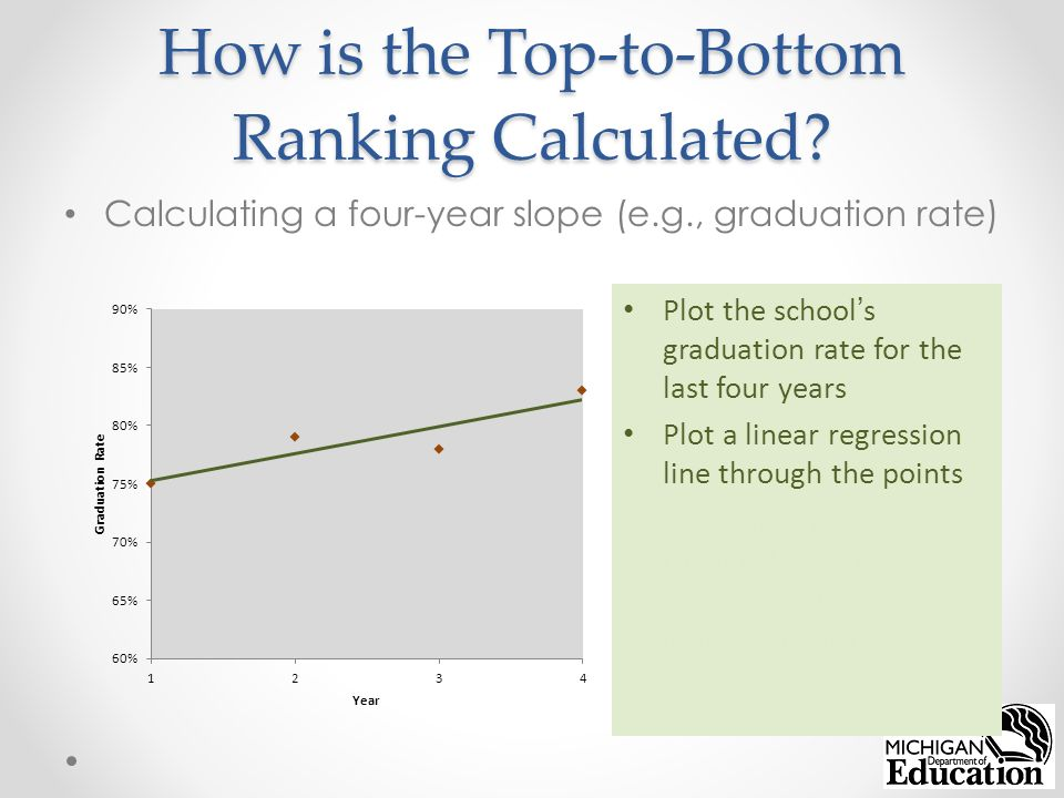 How is the Top-to-Bottom Ranking Calculated.