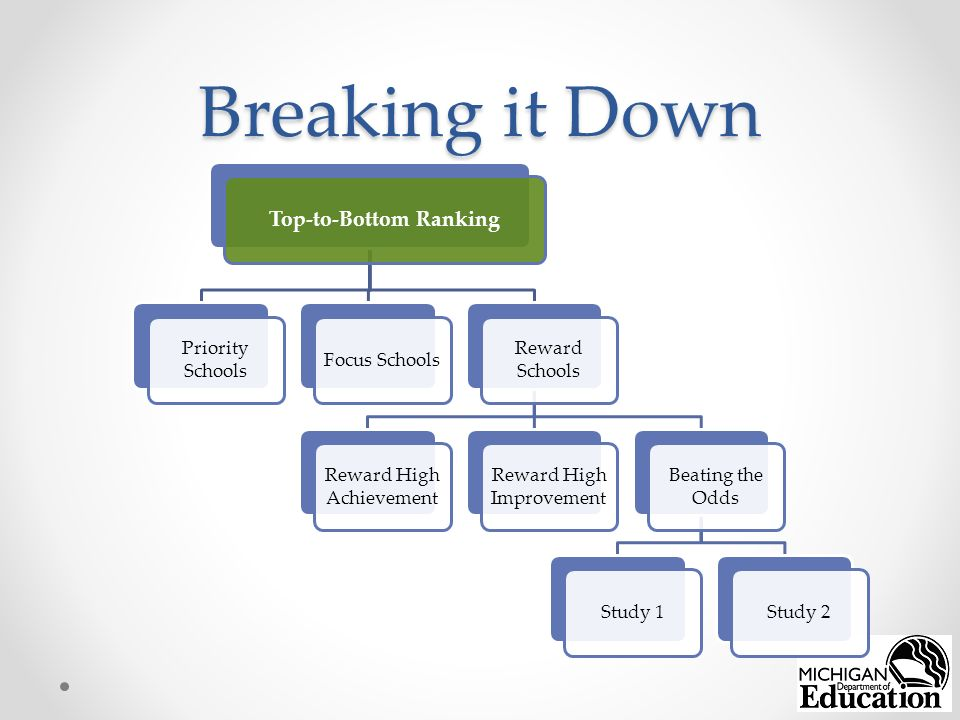 Breaking it Down Top-to-Bottom Ranking Priority Schools Focus Schools Reward Schools Reward High Achievement Reward High Improvement Beating the Odds Study 1Study 2