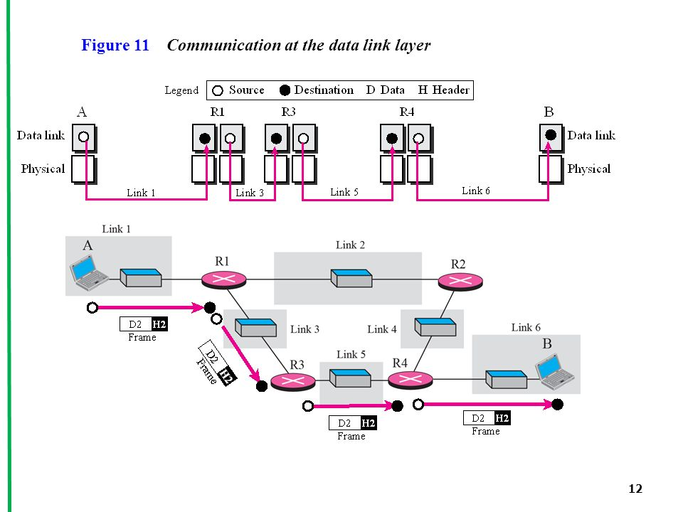 12 Figure 11 Communication at the data link layer