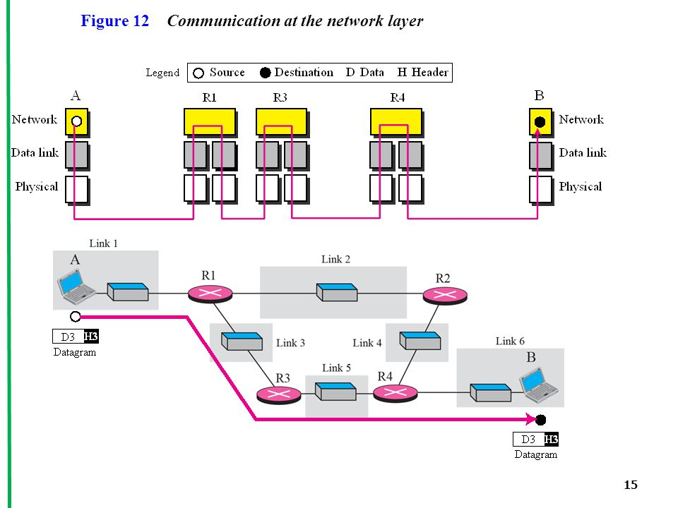 15 Figure 12 Communication at the network layer