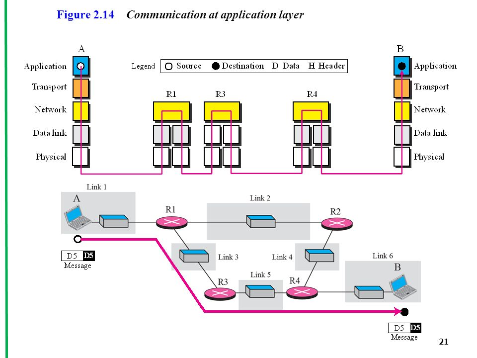 21 Figure 2.14 Communication at application layer