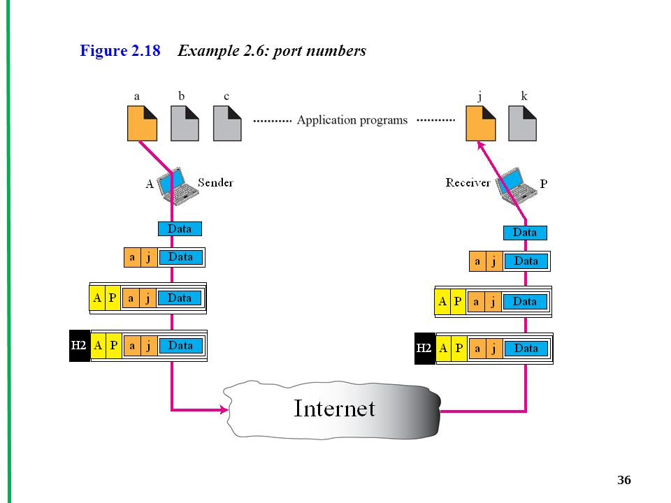 36 Figure 2.18 Example 2.6: port numbers