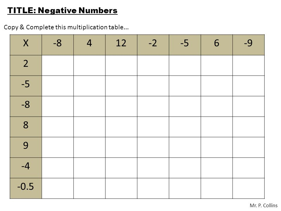 Title Multiplyingdividing By Negative Numbers Mr P Collins X