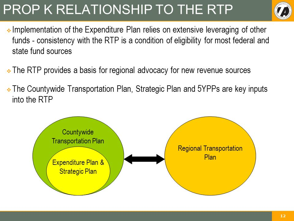 12 PROP K RELATIONSHIP TO THE RTP  Implementation of the Expenditure Plan relies on extensive leveraging of other funds - consistency with the RTP is a condition of eligibility for most federal and state fund sources  The RTP provides a basis for regional advocacy for new revenue sources  The Countywide Transportation Plan, Strategic Plan and 5YPPs are key inputs into the RTP Regional Transportation Plan Expenditure Plan & Strategic Plan Countywide Transportation Plan