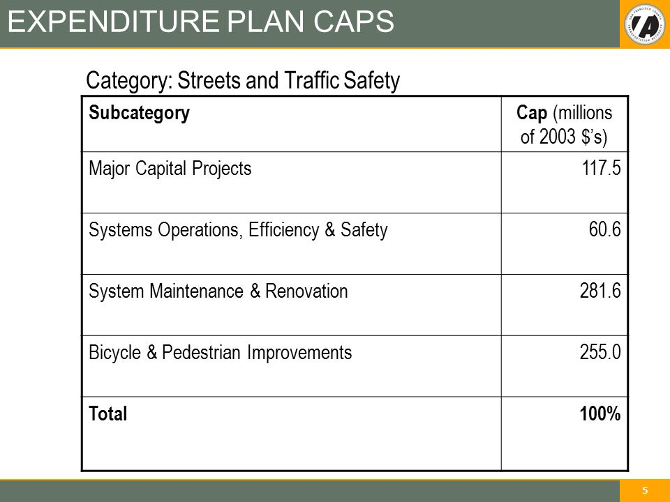 5 EXPENDITURE PLAN CAPS SubcategoryCap (millions of 2003 $'s) Major Capital Projects117.5 Systems Operations, Efficiency & Safety60.6 System Maintenance & Renovation281.6 Bicycle & Pedestrian Improvements255.0 Total100% Category: Streets and Traffic Safety