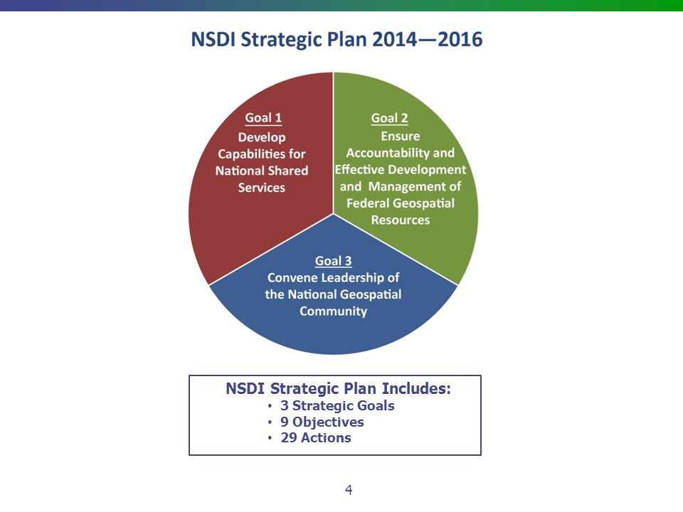 NSDI Strategic Plan Includes: 3 Strategic Goals 9 Objectives 29 Actions 4