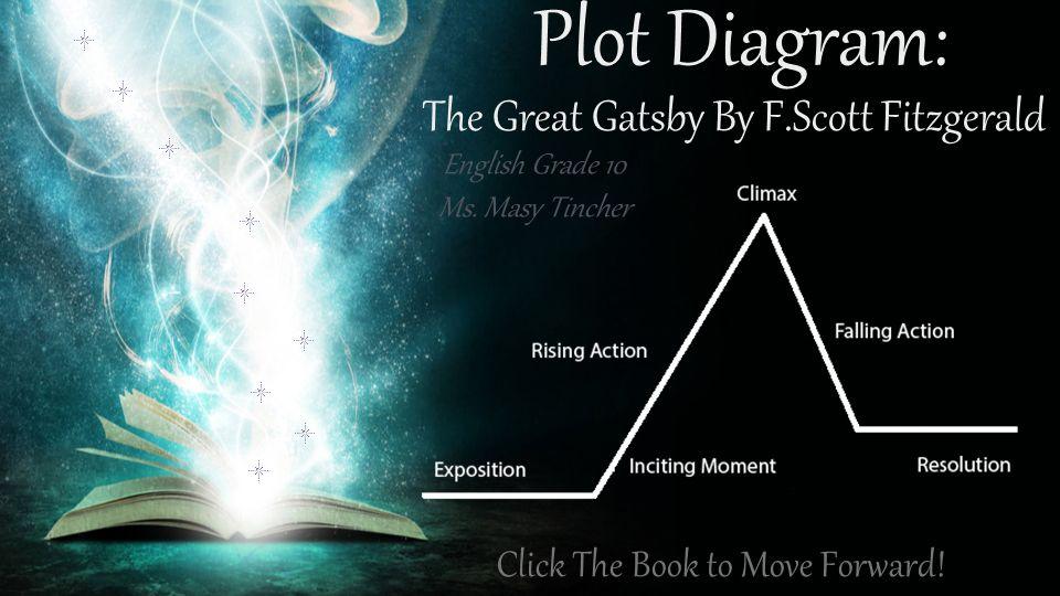 Plot Diagram English Grade 10 Ms Masy Tincher Click The Book To