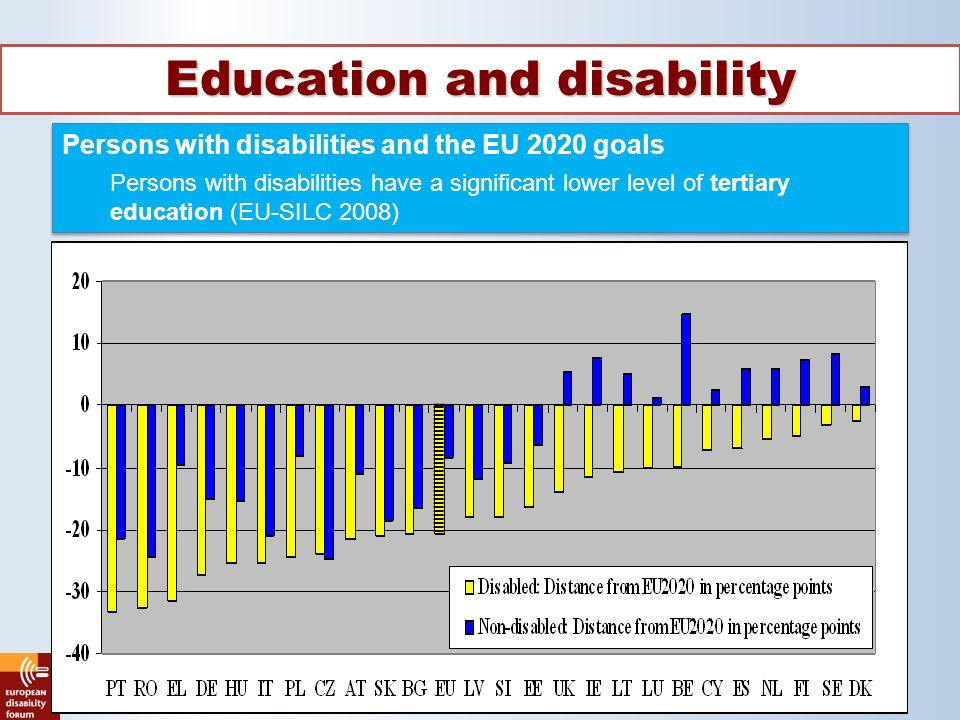 Education and disability Persons with disabilities and the EU 2020 goals Persons with disabilities have a significant lower level of tertiary education (EU-SILC 2008) Persons with disabilities and the EU 2020 goals Persons with disabilities have a significant lower level of tertiary education (EU-SILC 2008)