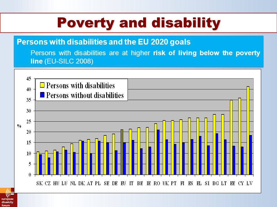 Poverty and disability Persons with disabilities and the EU 2020 goals Persons with disabilities are at higher risk of living below the poverty line (EU-SILC 2008) Persons with disabilities and the EU 2020 goals Persons with disabilities are at higher risk of living below the poverty line (EU-SILC 2008)