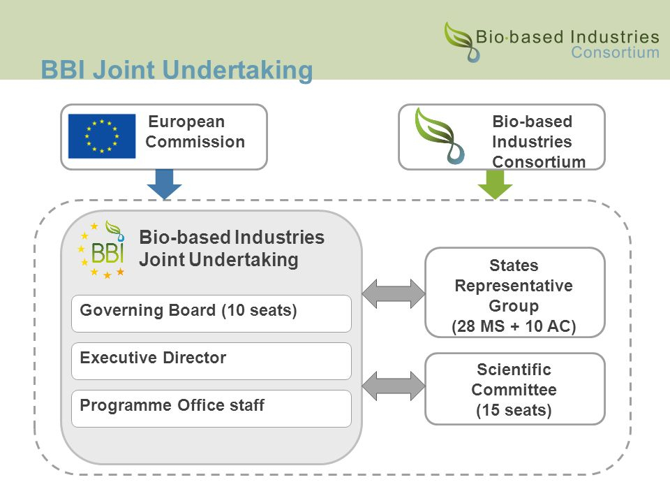 Supported by Public-Private Partnerships for the Bioeconomy: The Bio
