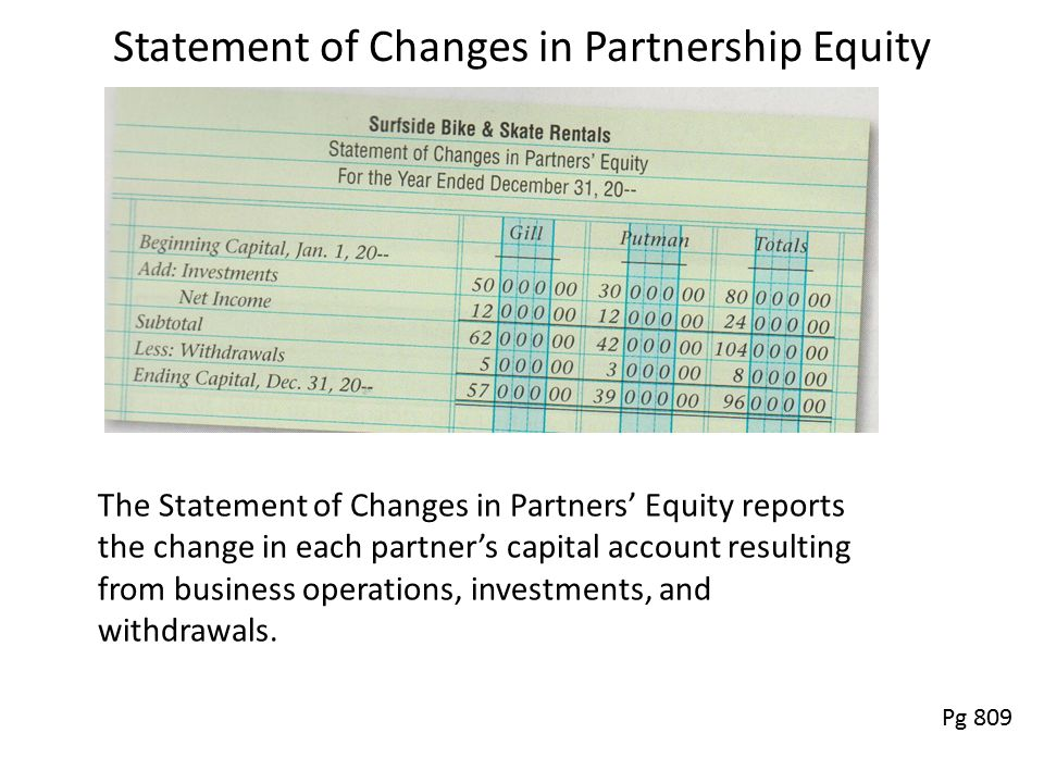 Statement of Changes in Partnership Equity Pg 809 The Statement of Changes in Partners' Equity reports the change in each partner's capital account resulting from business operations, investments, and withdrawals.