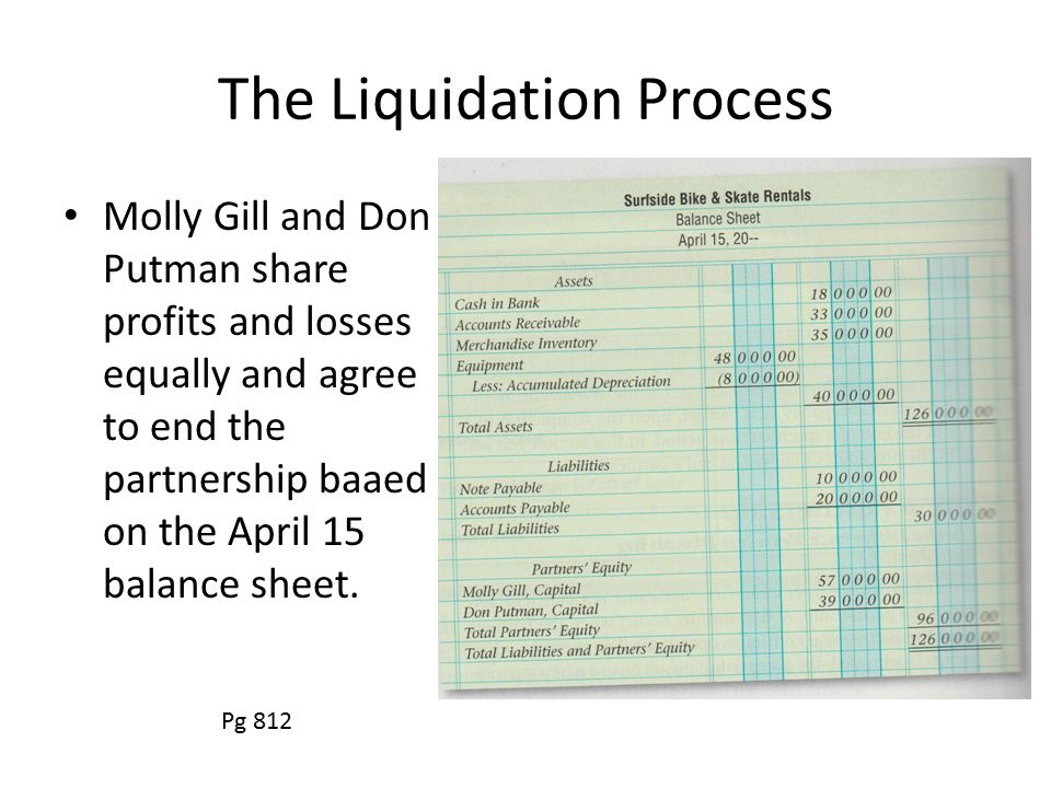 The Liquidation Process Molly Gill and Don Putman share profits and losses equally and agree to end the partnership baaed on the April 15 balance sheet.
