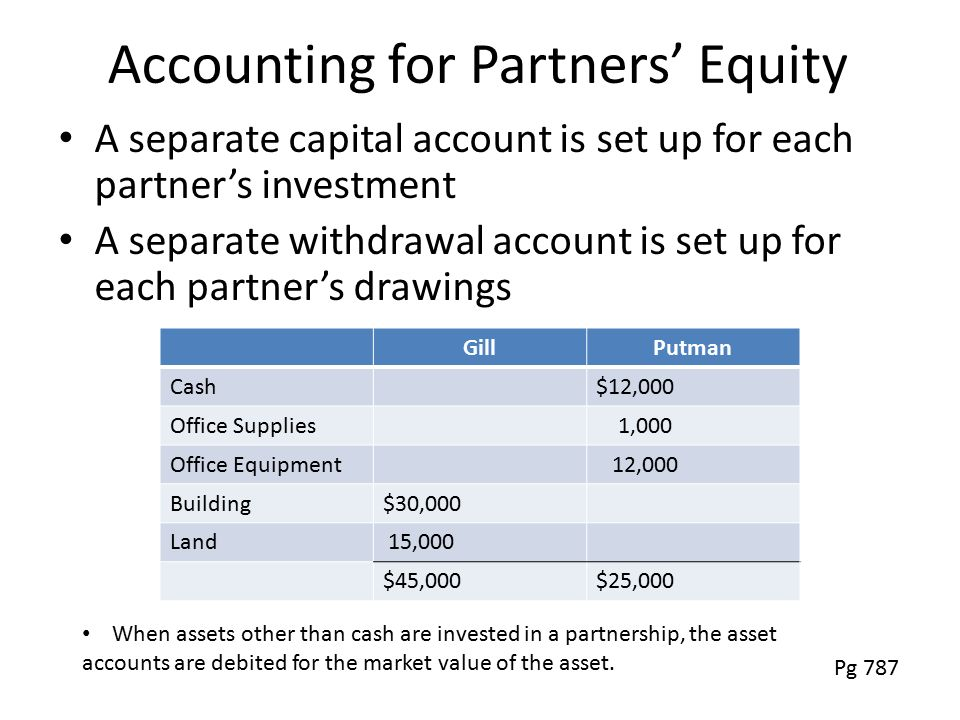 Accounting for Partners' Equity A separate capital account is set up for each partner's investment A separate withdrawal account is set up for each partner's drawings GillPutman Cash$12,000 Office Supplies 1,000 Office Equipment 12,000 Building$30,000 Land 15,000 $45,000$25,000 Pg 787 When assets other than cash are invested in a partnership, the asset accounts are debited for the market value of the asset.