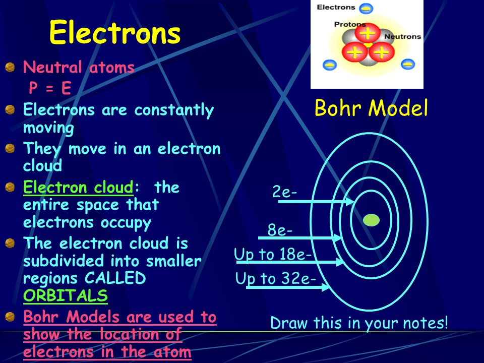 Electrons Neutral atoms P = E Electrons are constantly moving They move in an electron cloud Electron cloud: the entire space that electrons occupy The electron cloud is subdivided into smaller regions CALLED ORBITALS Bohr Models are used to show the location of electrons in the atom 2e- 8e- Up to 18e- Up to 32e- Bohr Model Draw this in your notes!