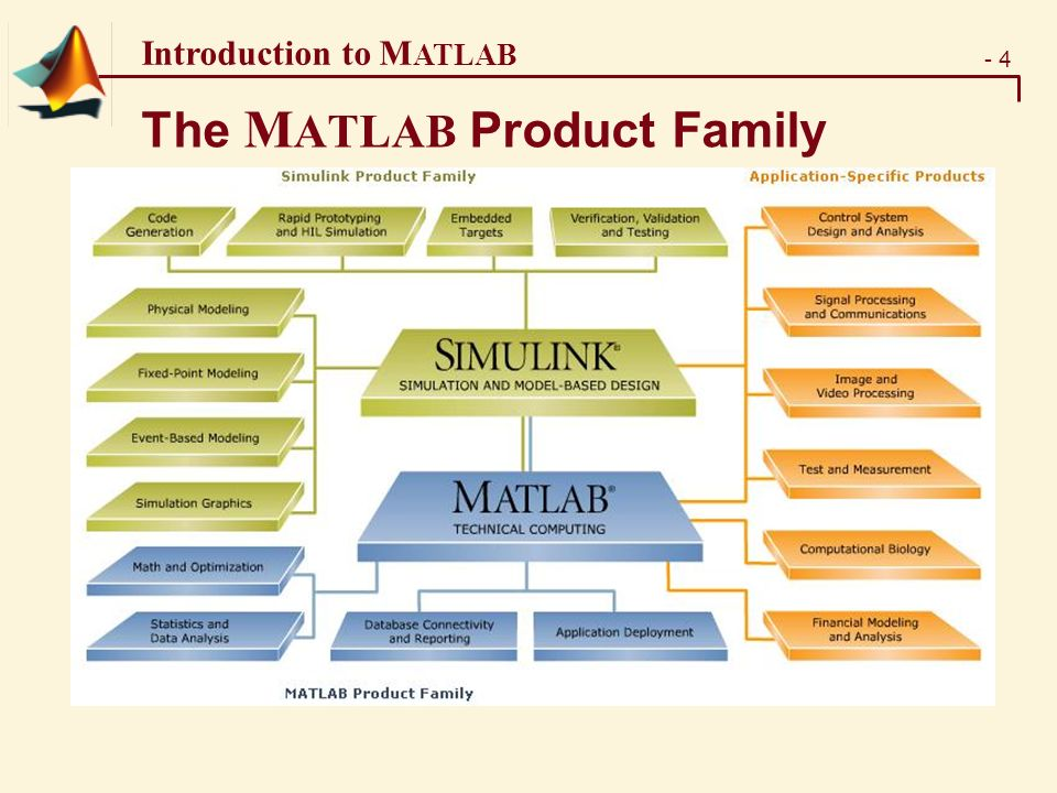 - 4 Introduction to M ATLAB The M ATLAB Product Family