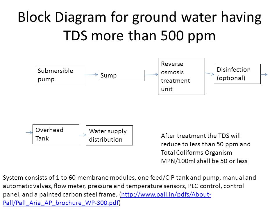 Rural Drinking Water Treatment System  INTRODUCTION Water demand