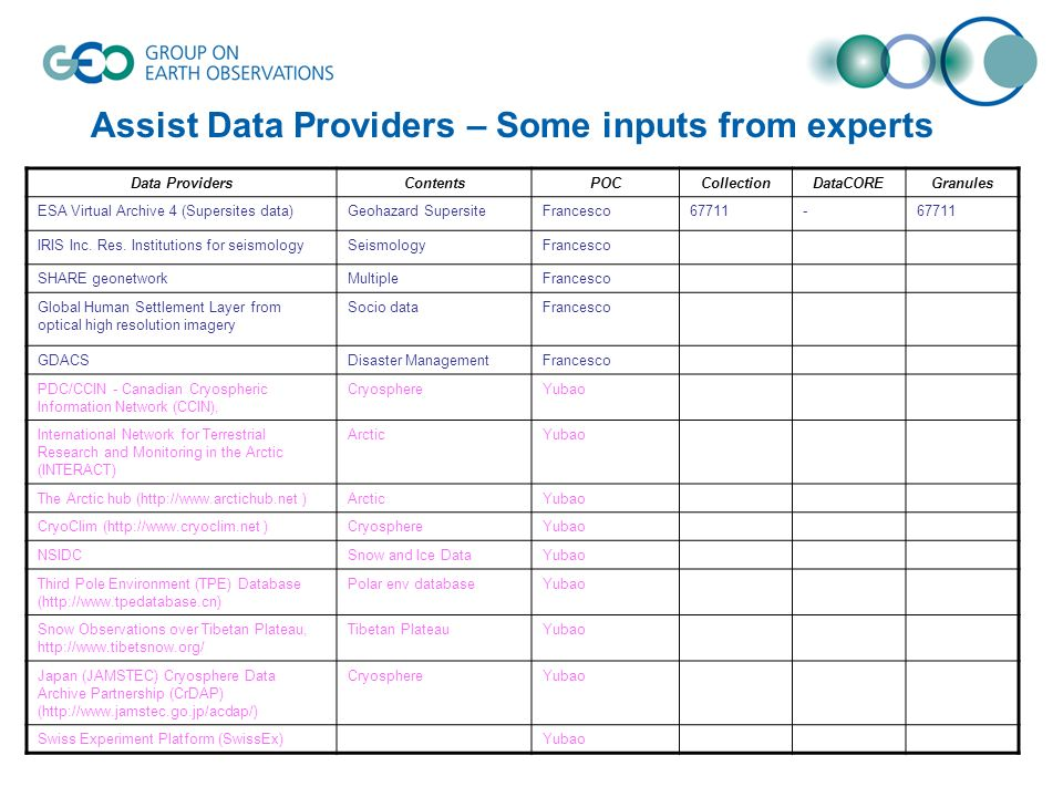 Assist Data Providers – Some inputs from experts Data ProvidersContentsPOCCollectionDataCOREGranules ESA Virtual Archive 4 (Supersites data)Geohazard SupersiteFrancesco IRIS Inc.