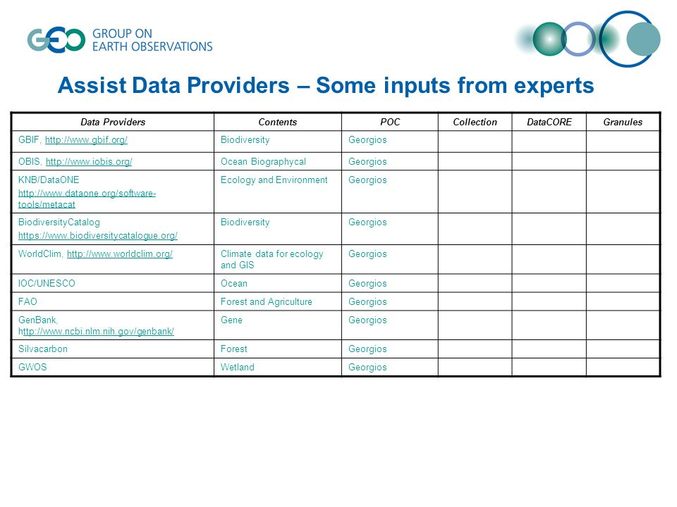 Assist Data Providers – Some inputs from experts Data ProvidersContentsPOCCollectionDataCOREGranules GBIF,   OBIS,   BiographycalGeorgios KNB/DataONE   tools/metacat Ecology and EnvironmentGeorgios BiodiversityCatalog   BiodiversityGeorgios WorldClim,   data for ecology and GIS Georgios IOC/UNESCOOceanGeorgios FAOForest and AgricultureGeorgios GenBank,   GeneGeorgios SilvacarbonForestGeorgios GWOSWetlandGeorgios