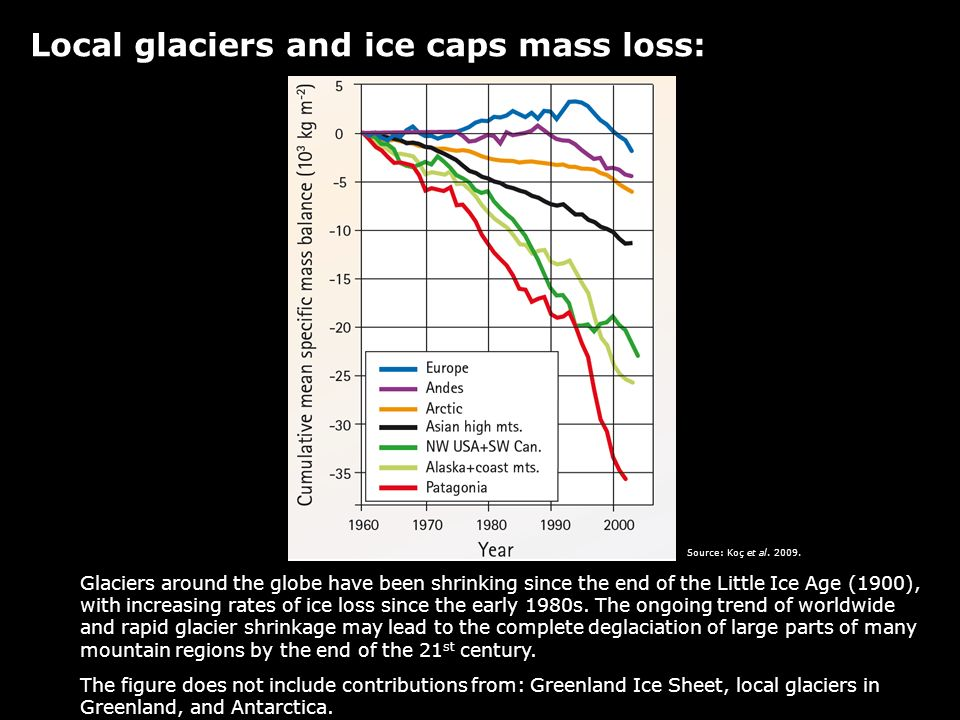 Local glaciers and ice caps mass loss: Glaciers around the globe have been shrinking since the end of the Little Ice Age (1900), with increasing rates of ice loss since the early 1980s.