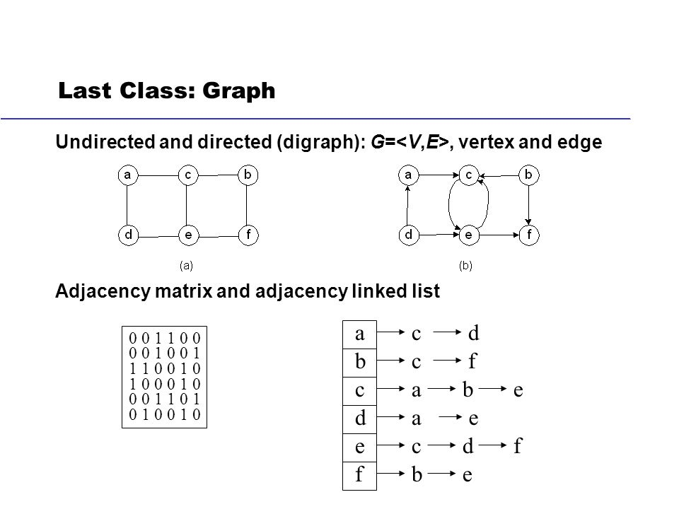 Last Class: Graph Undirected and directed (digraph): G
