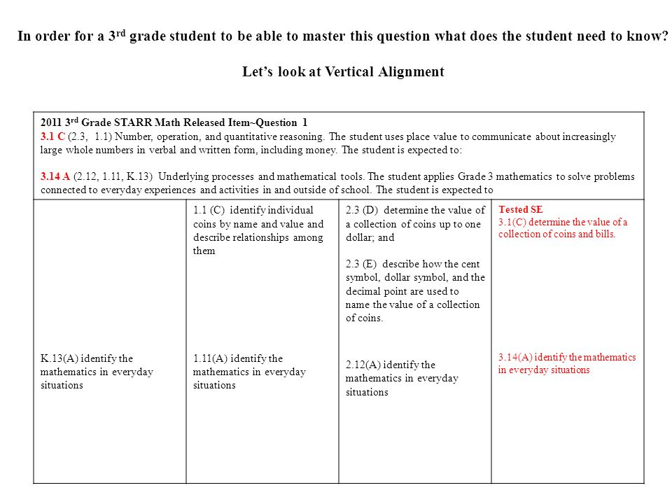 Grade 3 Mathematics Assessment Eligible Texas Essential Knowledge