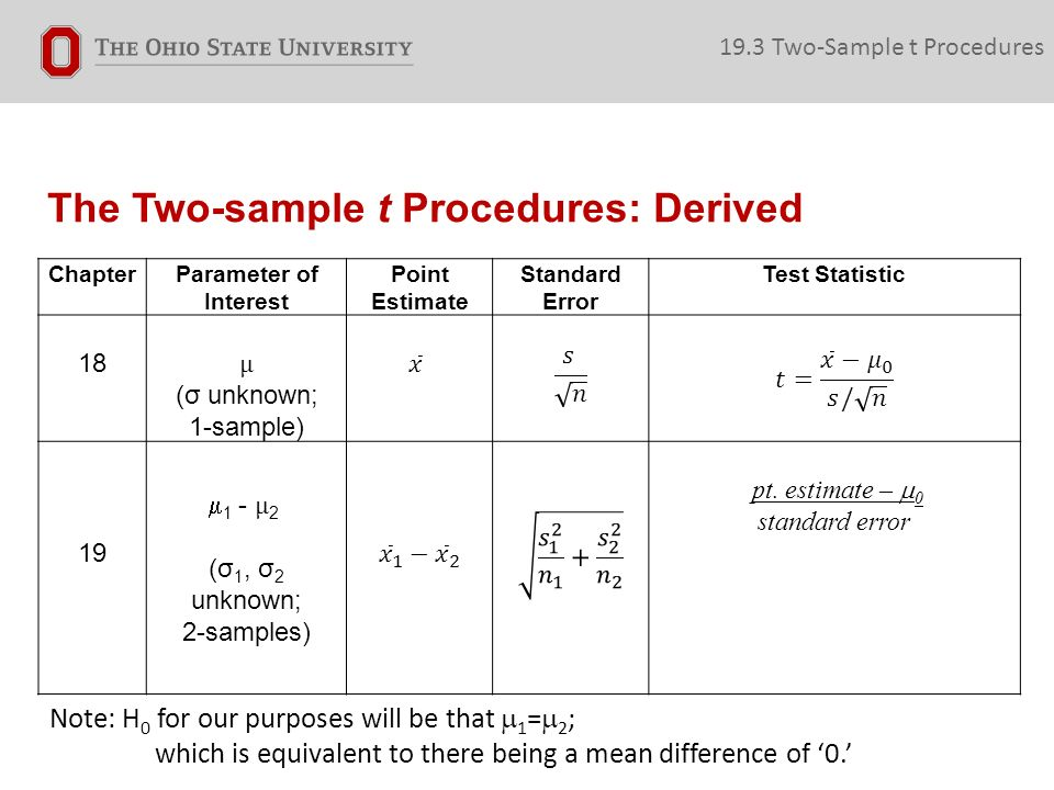 The Two-sample t Procedures: Derived 19.3 Two-Sample t Procedures ChapterParameter of Interest Point Estimate Standard Error Test Statistic 18 μ (σ unknown; 1-sample) 19  1 - μ 2 (σ 1, σ 2 unknown; 2-samples) pt.