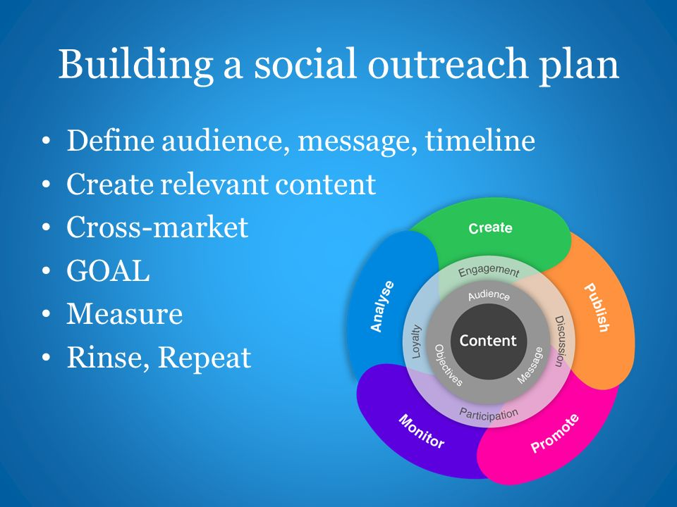 Building a social outreach plan Define audience, message, timeline Create relevant content Cross-market GOAL Measure Rinse, Repeat