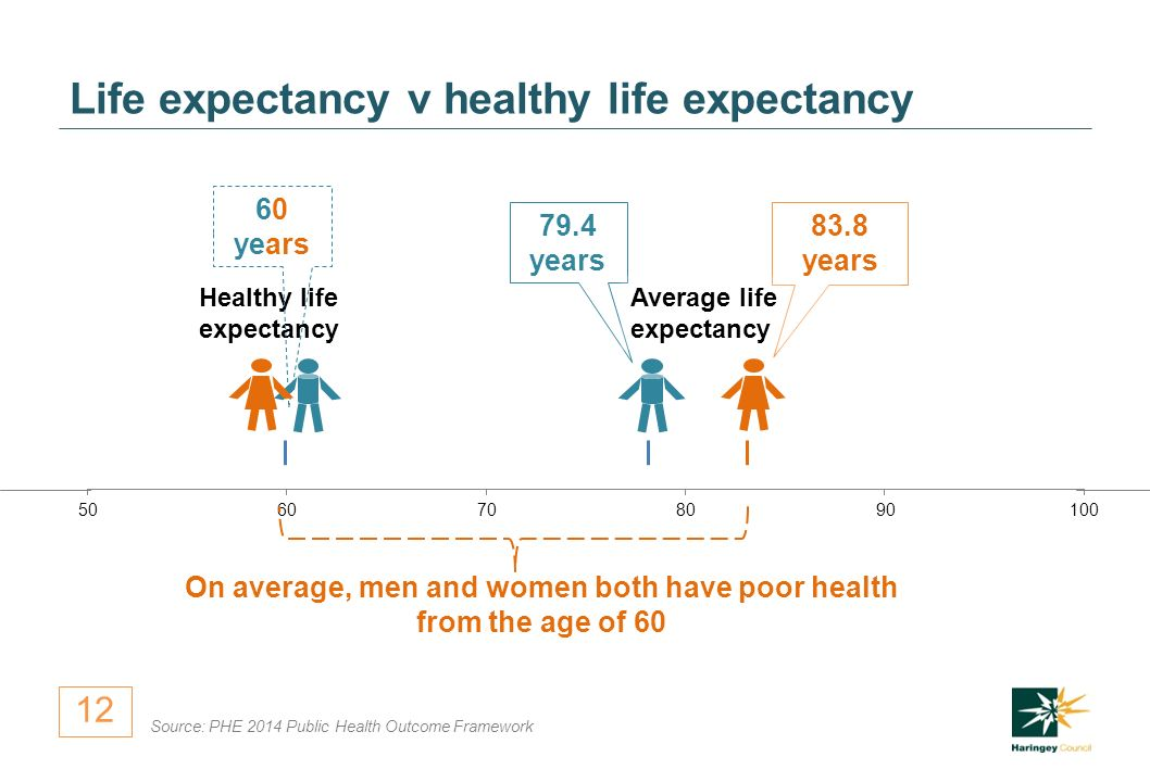 years 83.8 years Life expectancy v healthy life expectancy Source: PHE 2014 Public Health Outcome Framework Healthy life expectancy 60 years Average life expectancy On average, men and women both have poor health from the age of 60