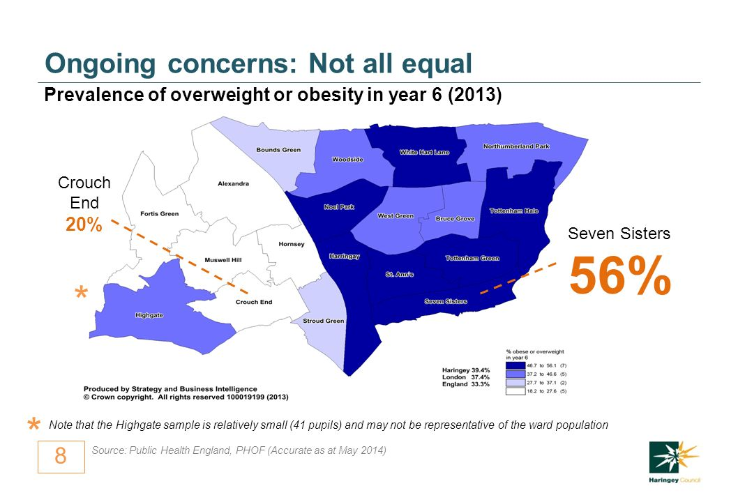 8 Ongoing concerns: Not all equal Prevalence of overweight or obesity in year 6 (2013) Note that the Highgate sample is relatively small (41 pupils) and may not be representative of the ward population * Crouch End 20% Seven Sisters 56% * Source: Public Health England, PHOF (Accurate as at May 2014)