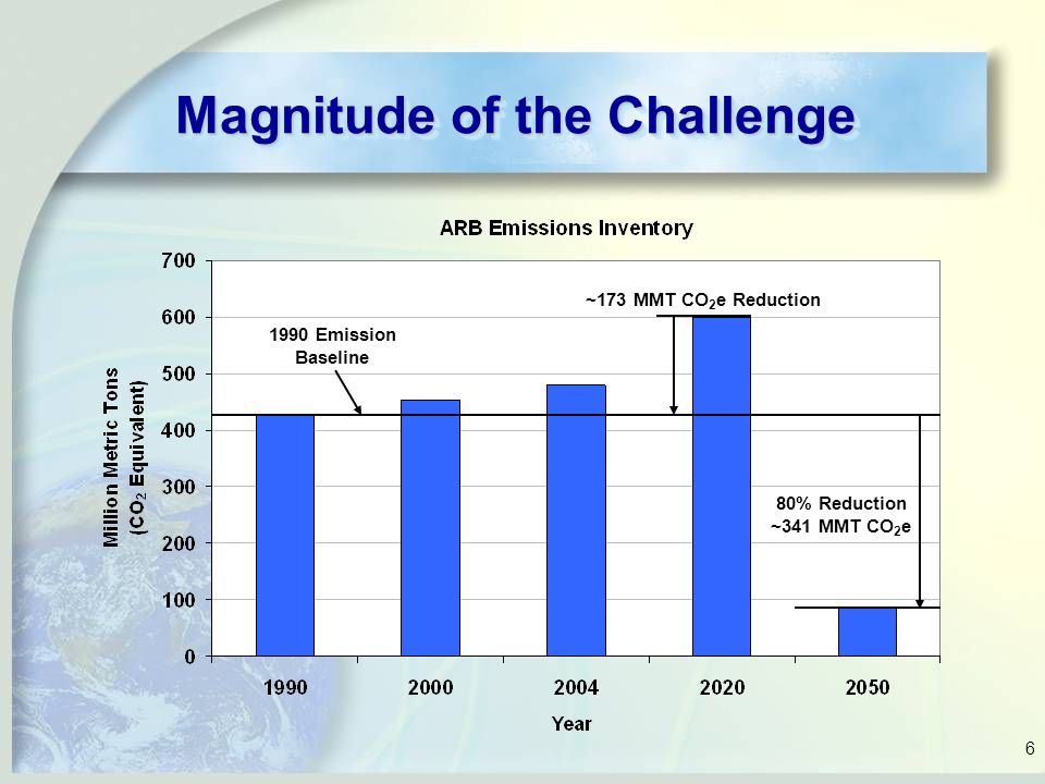 6 Magnitude of the Challenge 1990 Emission Baseline ~173 MMT CO 2 e Reduction 80% Reduction ~341 MMT CO 2 e