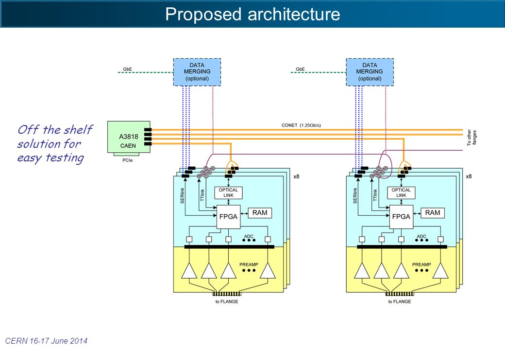 Proposed architecture Off the shelf solution for easy testing CERN June 2014