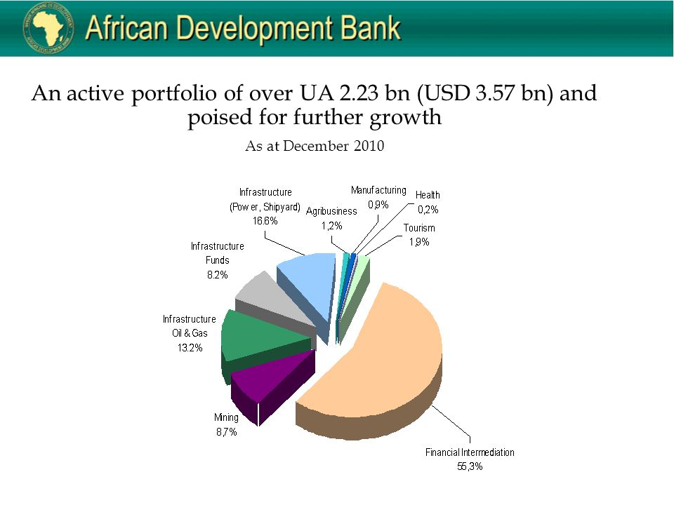 An active portfolio of over UA 2.23 bn (USD 3.57 bn) and poised for further growth As at December 2010