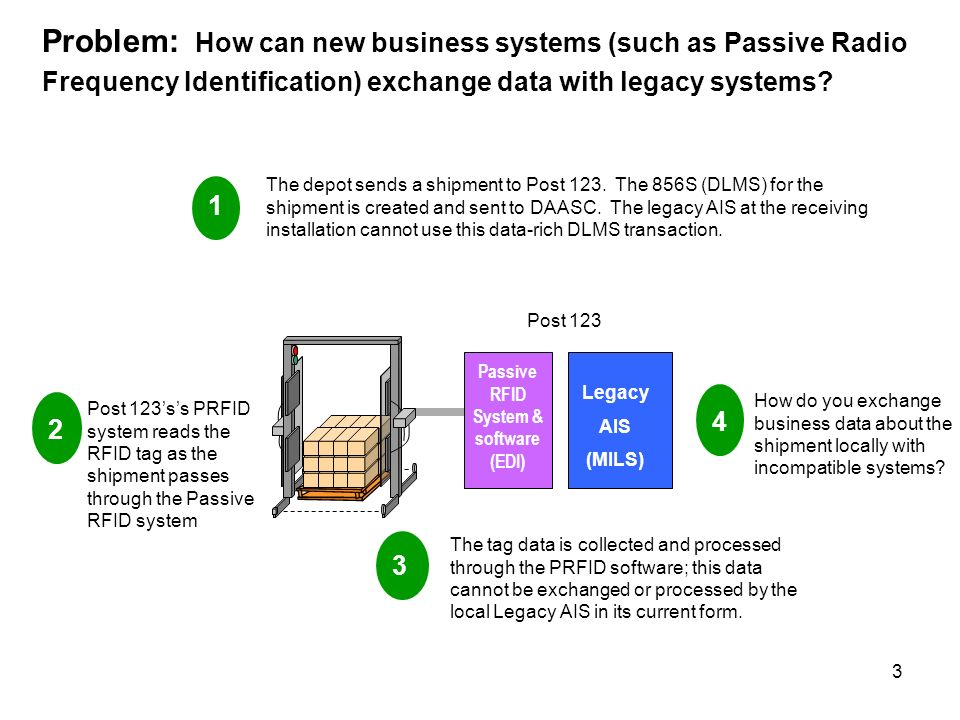 3 Problem: How can new business systems (such as Passive Radio Frequency Identification) exchange data with legacy systems.