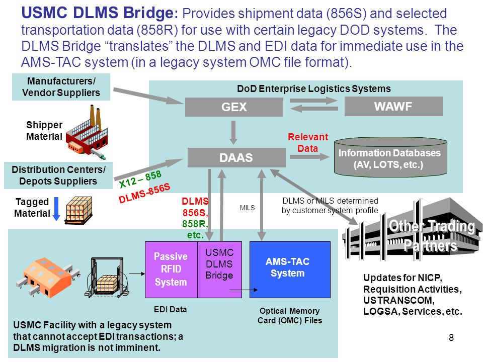 8 WAWF GEX DoD Enterprise Logistics Systems DAAS Information Databases (AV, LOTS, etc.) USMC Facility with a legacy system that cannot accept EDI transactions; a DLMS migration is not imminent.