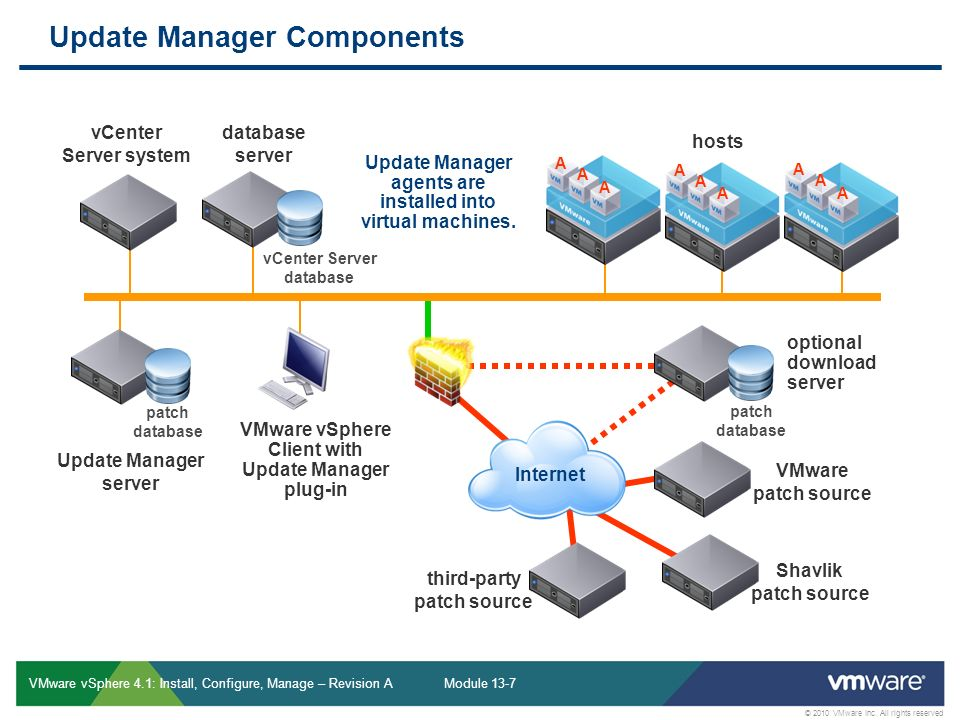 2010 VMware Inc  All rights reserved Patch Management Module ppt