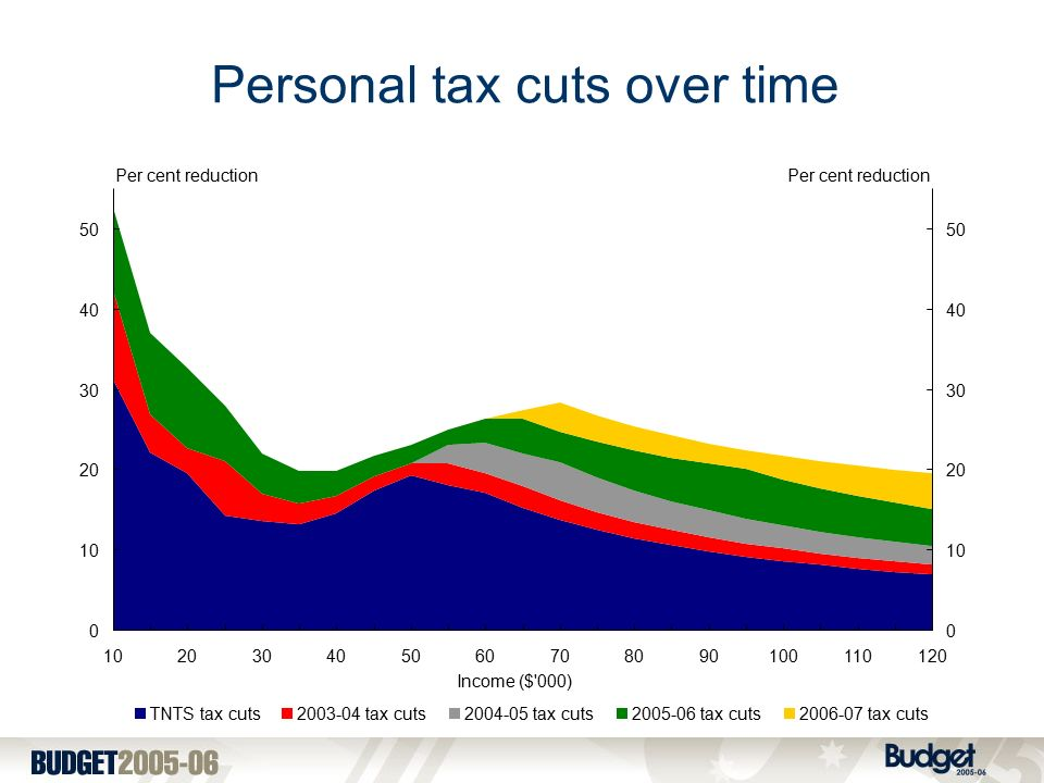 Personal tax cuts over time Income ($ 000) TNTS tax cuts tax cuts tax cuts tax cuts tax cuts Per cent reduction