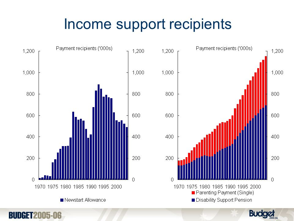 Income support recipients