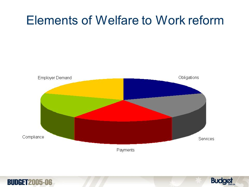 Elements of Welfare to Work reform