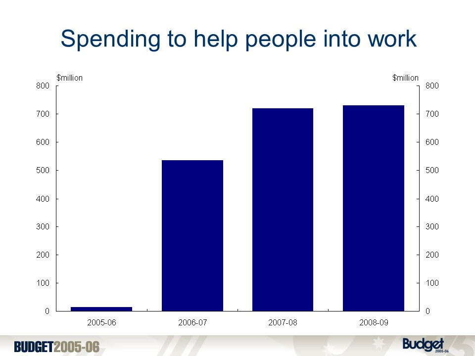Spending to help people into work