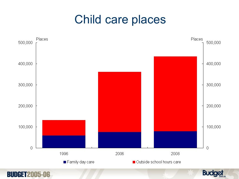 Child care places