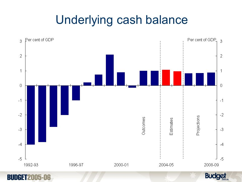 Underlying cash balance