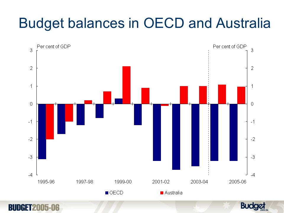 Budget balances in OECD and Australia