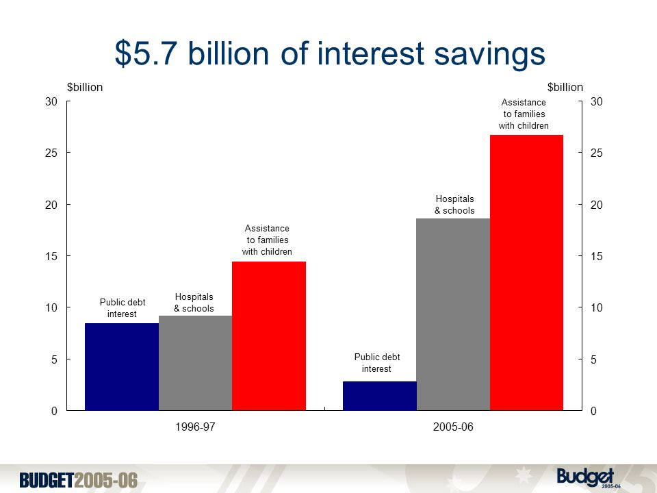 $5.7 billion of interest savings Hospitals & schools Assistance to families with children Assistance to families with children Hospitals & schools Public debt interest Public debt interest $billion